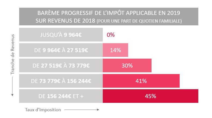 BAR%C3%88ME+PROGRESSIF+DE+L%E2%80%99IMP%C3%94T+APPLICABLE+EN+2019++SUR+REVENUS+DE+2018+