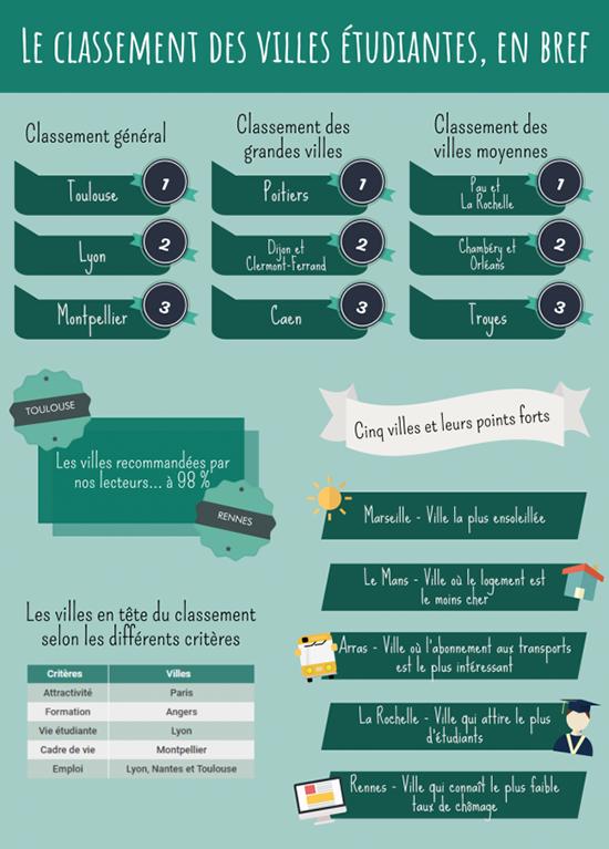 Infographie letudiant.fr classement villes étudiantes